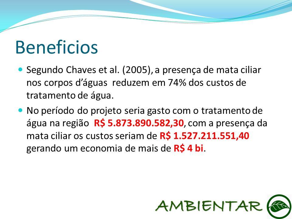 BeneficiosSegundo Chaves et al. (2005), a presença de mata ciliar nos corpos d'águas reduzem em 74% dos custos de tratamento de água.