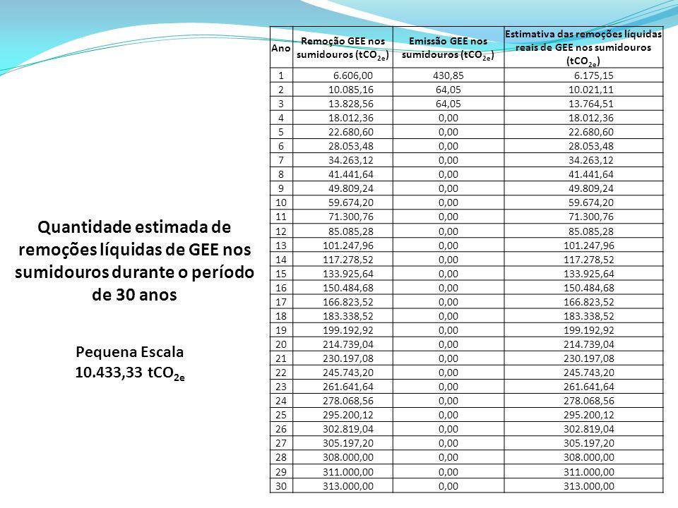 Ano Remoção GEE nos sumidouros (tCO2e) Emissão GEE nos sumidouros (tCO2e) Estimativa das remoções líquidas.