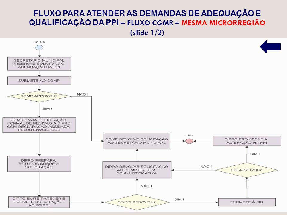 FLUXO PARA ATENDER AS DEMANDAS DE ADEQUAÇÃO E QUALIFICAÇÃO DA PPI – FLUXO CGMR – MESMA MICRORREGIÃO (slide 1/2)