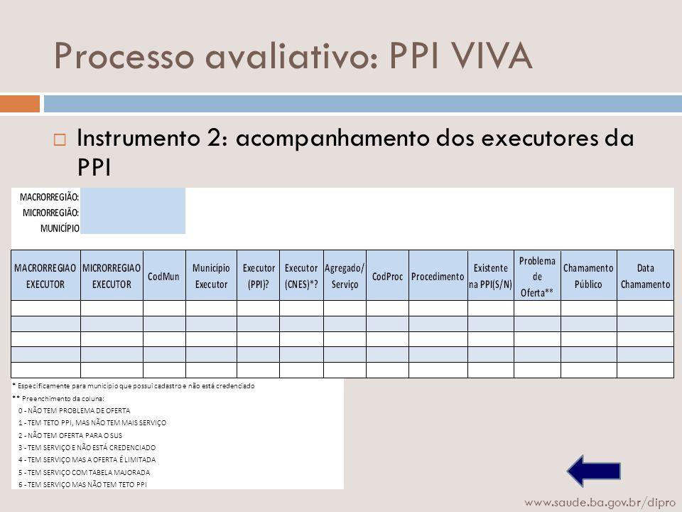 Processo avaliativo: PPI VIVA