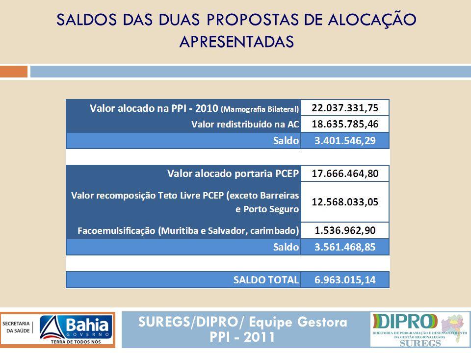 SALDOS DAS DUAS PROPOSTAS DE ALOCAÇÃO APRESENTADAS