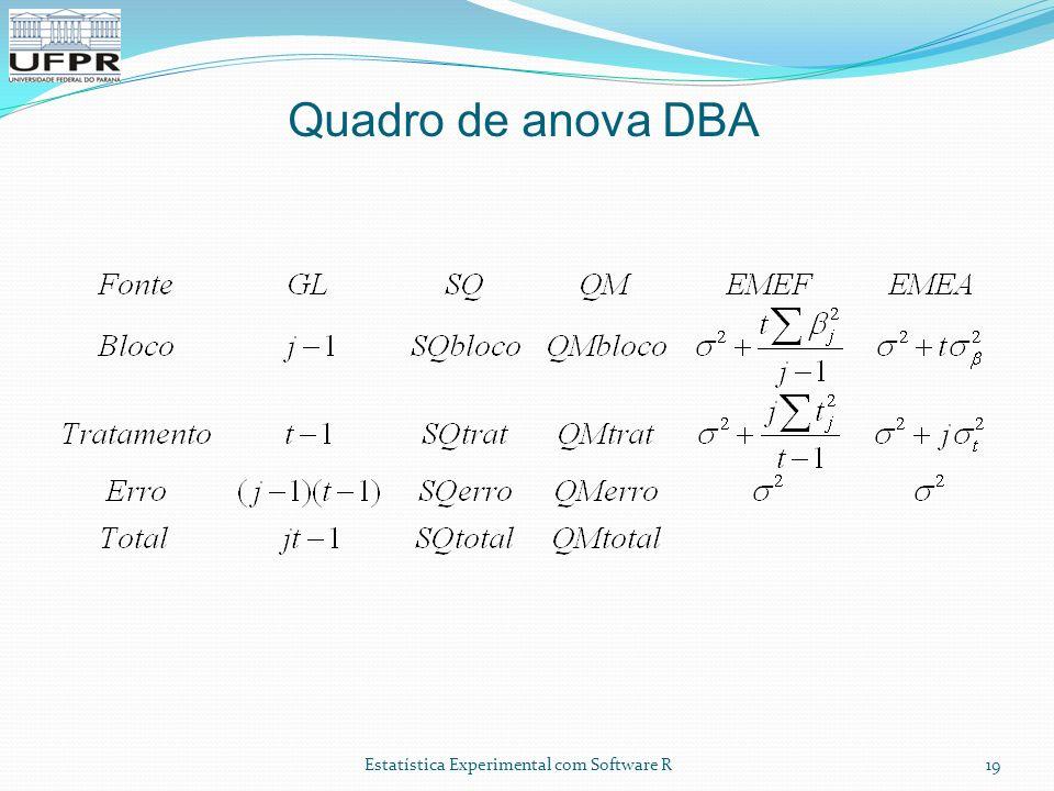 Quadro de anova DBA Experimentação com recursos computacionais