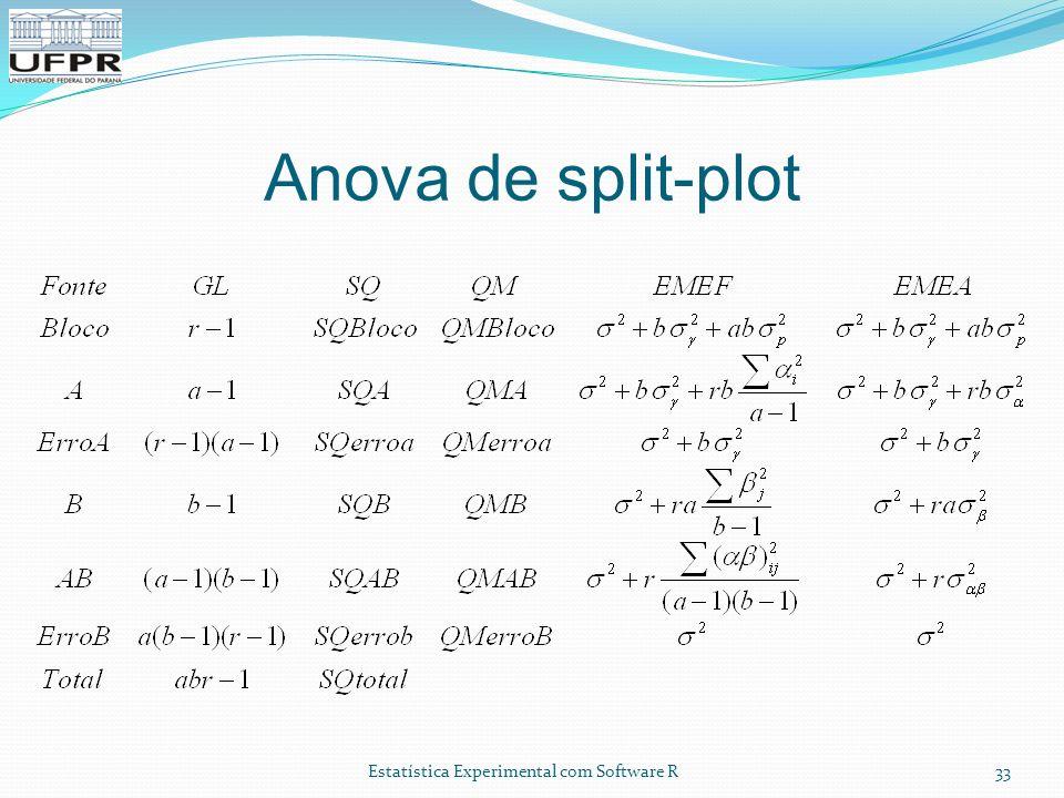 Anova de split-plot Experimentação com recursos computacionais