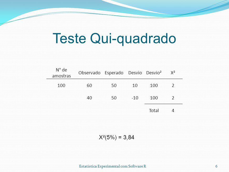 Teste Qui-quadrado X²(5%) = 3,84 N° de amostras Observado Esperado