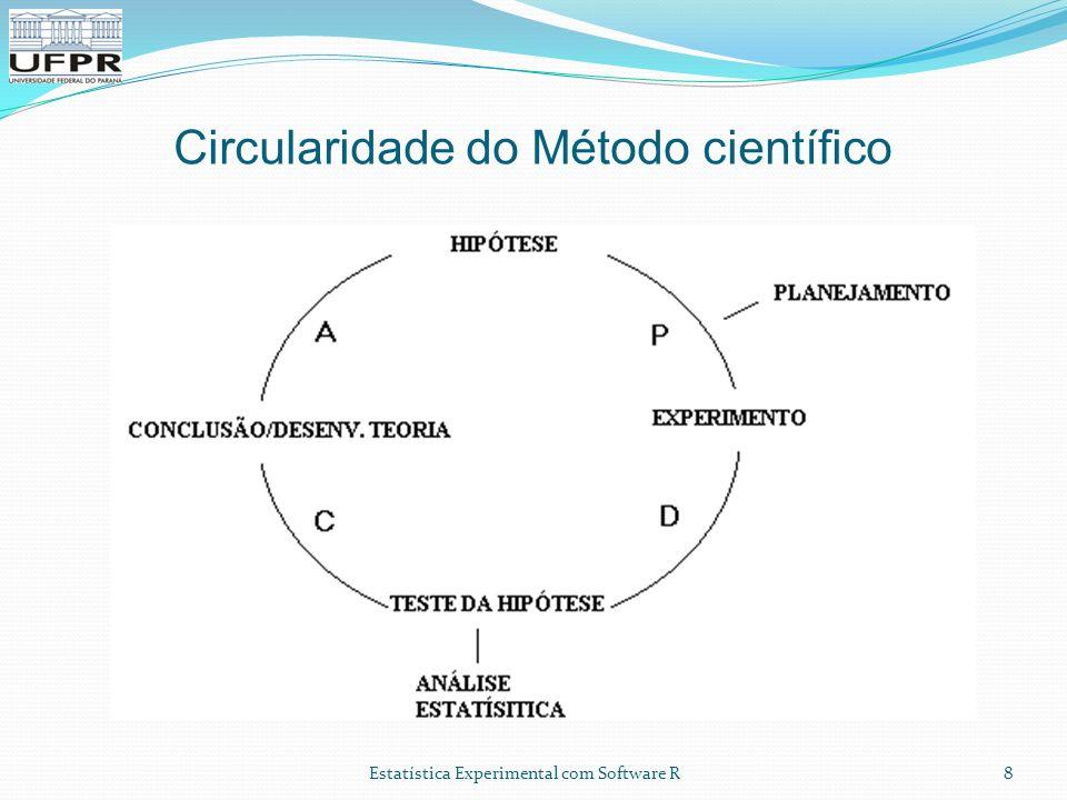 Circularidade do Método científico