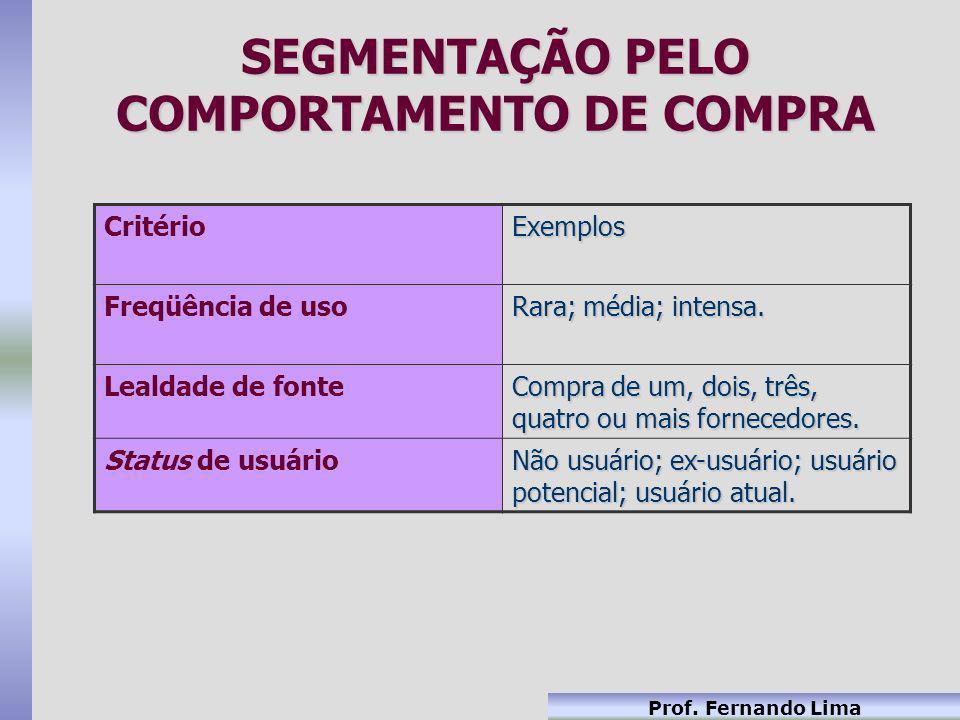 SEGMENTAÇÃO PELO COMPORTAMENTO DE COMPRA