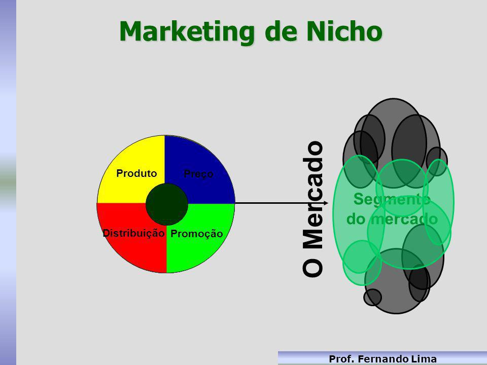 Marketing de Nicho O Mercado Segmento do mercado Distribuição Produto