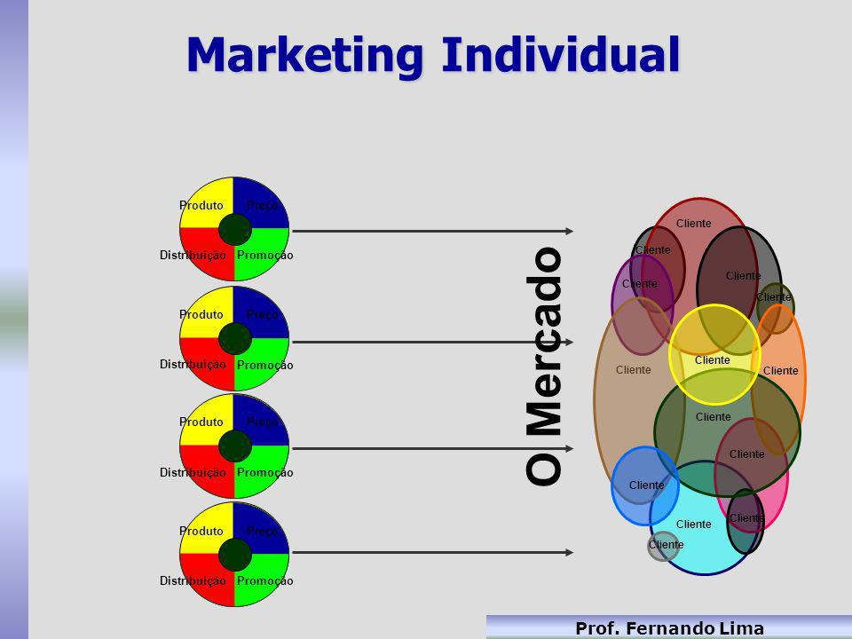 Marketing Individual O Mercado Preço Promoção Distribuição Produto