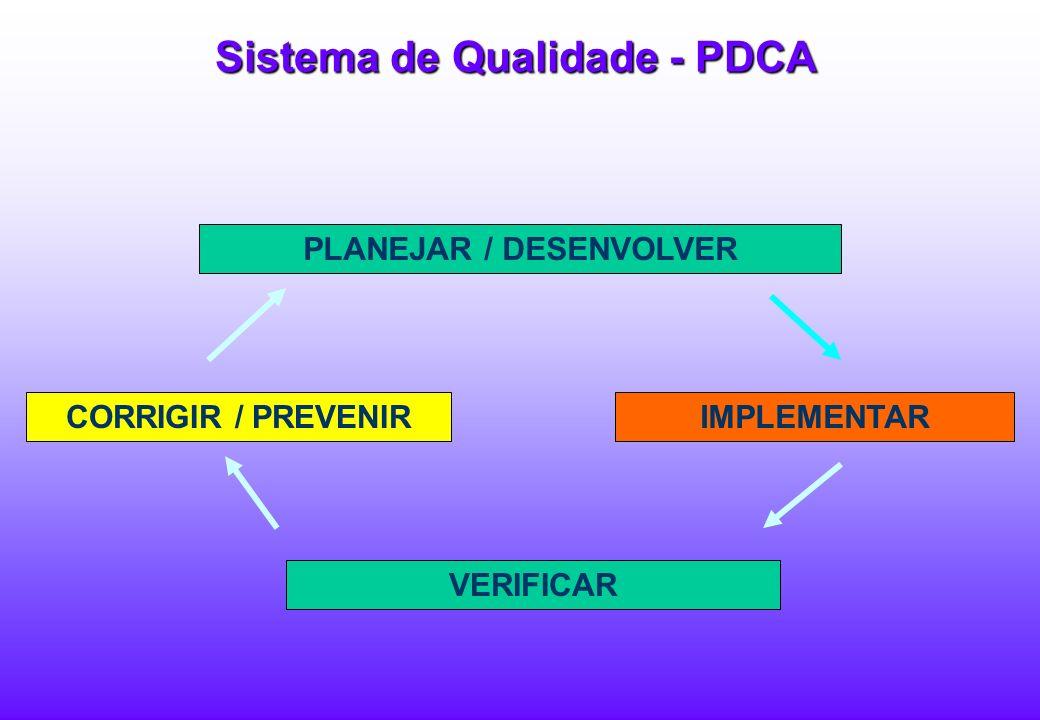 Sistema de Qualidade - PDCA PLANEJAR / DESENVOLVER