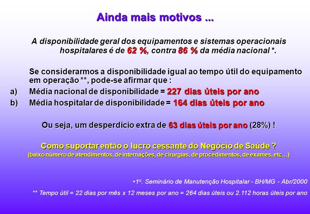 Ainda mais motivos ... A disponibilidade geral dos equipamentos e sistemas operacionais hospitalares é de 62 %, contra 86 % da média nacional *.