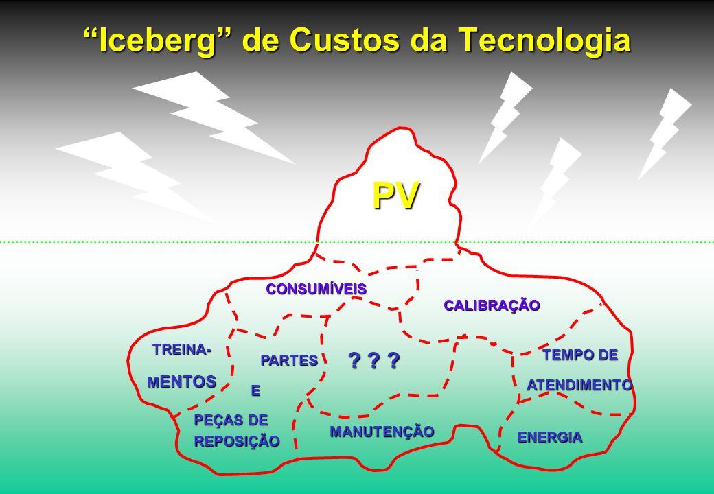 Iceberg de Custos da Tecnologia