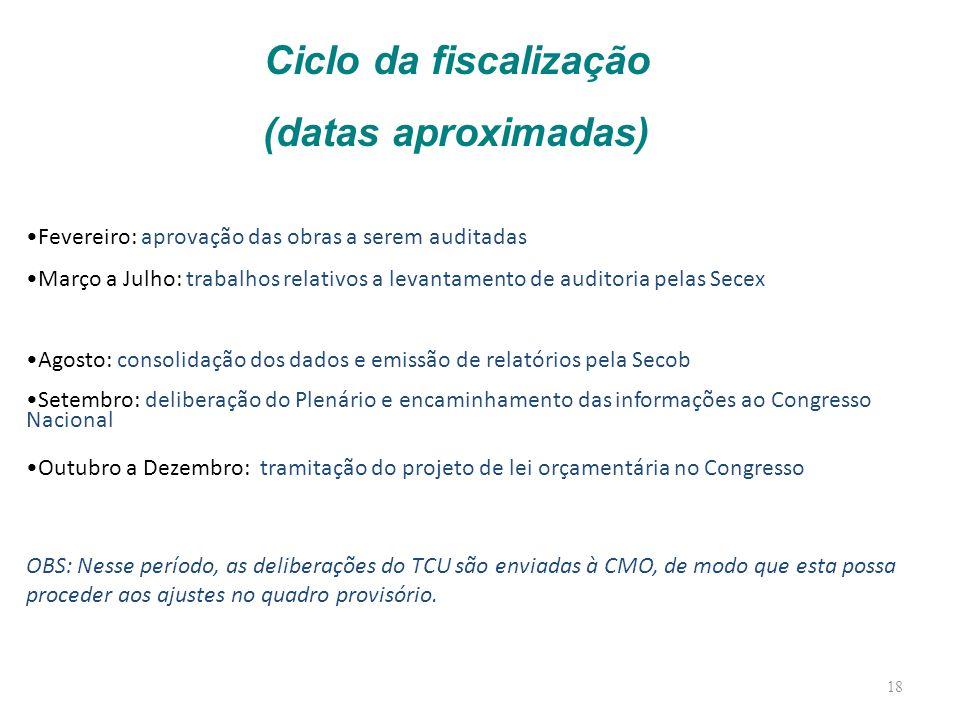 Ciclo da fiscalização (datas aproximadas)