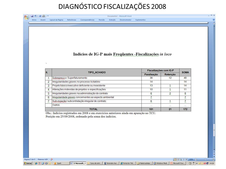 DIAGNÓSTICO FISCALIZAÇÕES 2008