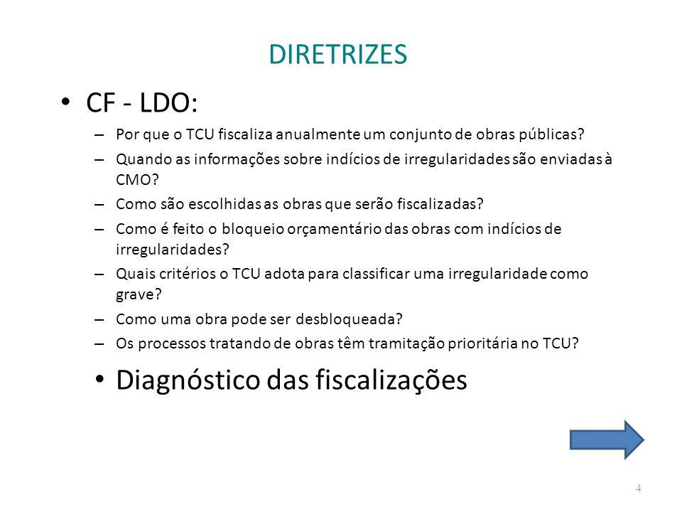 Diagnóstico das fiscalizações