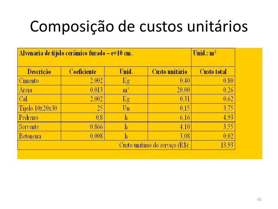 Composição de custos unitários