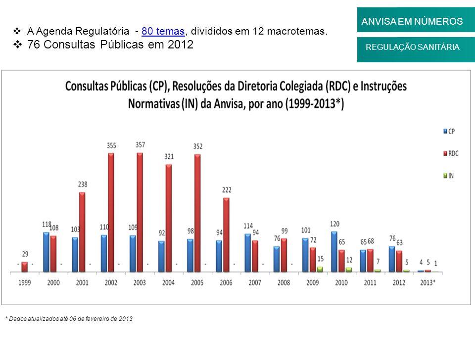 ANVISA EM NÚMEROS A Agenda Regulatória - 80 temas, divididos em 12 macrotemas. 76 Consultas Públicas em 2012.