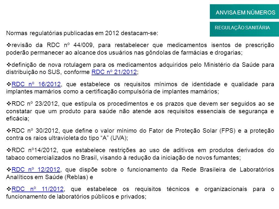 Normas regulatórias publicadas em 2012 destacam-se: