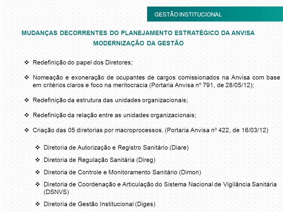 MUDANÇAS DECORRENTES DO PLANEJAMENTO ESTRATÉGICO DA ANVISA
