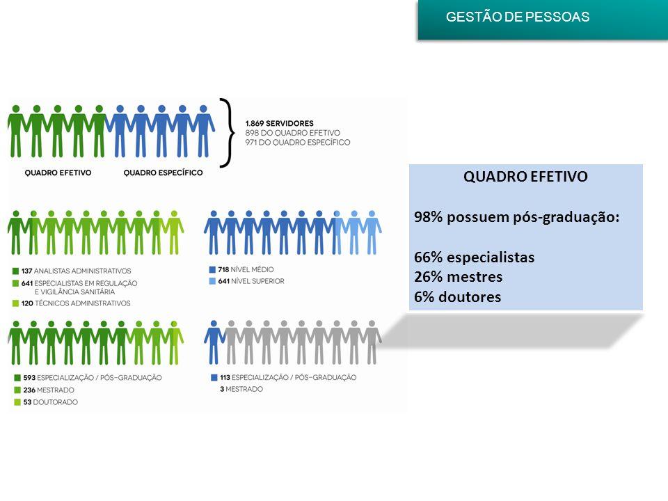 98% possuem pós-graduação: 66% especialistas 26% mestres 6% doutores
