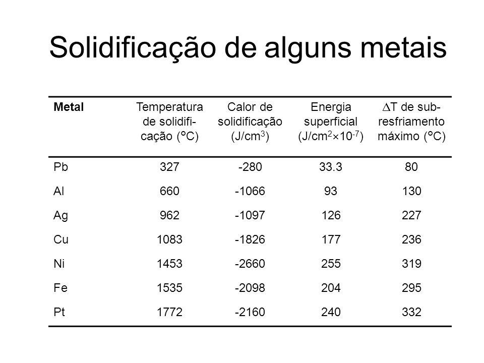Solidificação de alguns metais