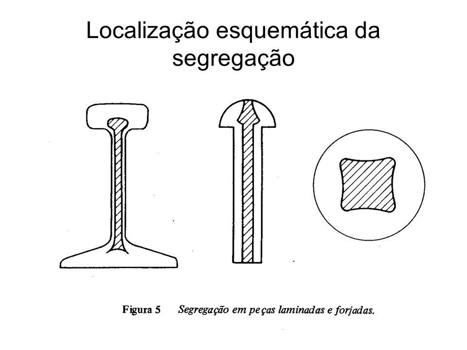 Localização esquemática da segregação