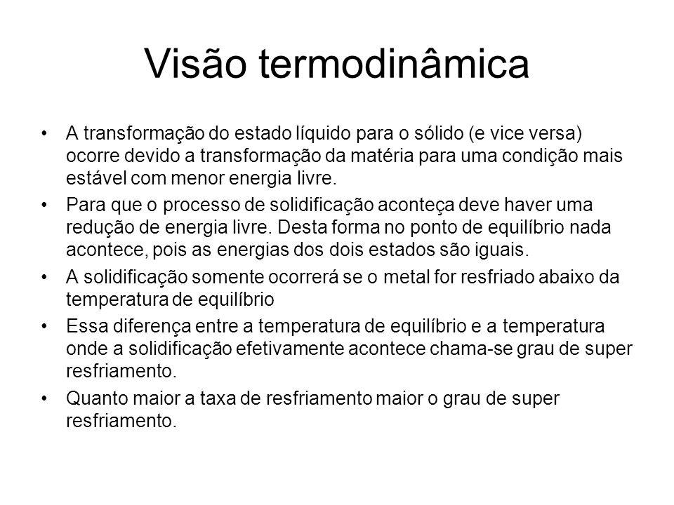 Visão termodinâmica