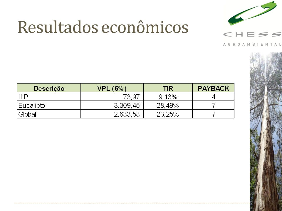 Resultados econômicos