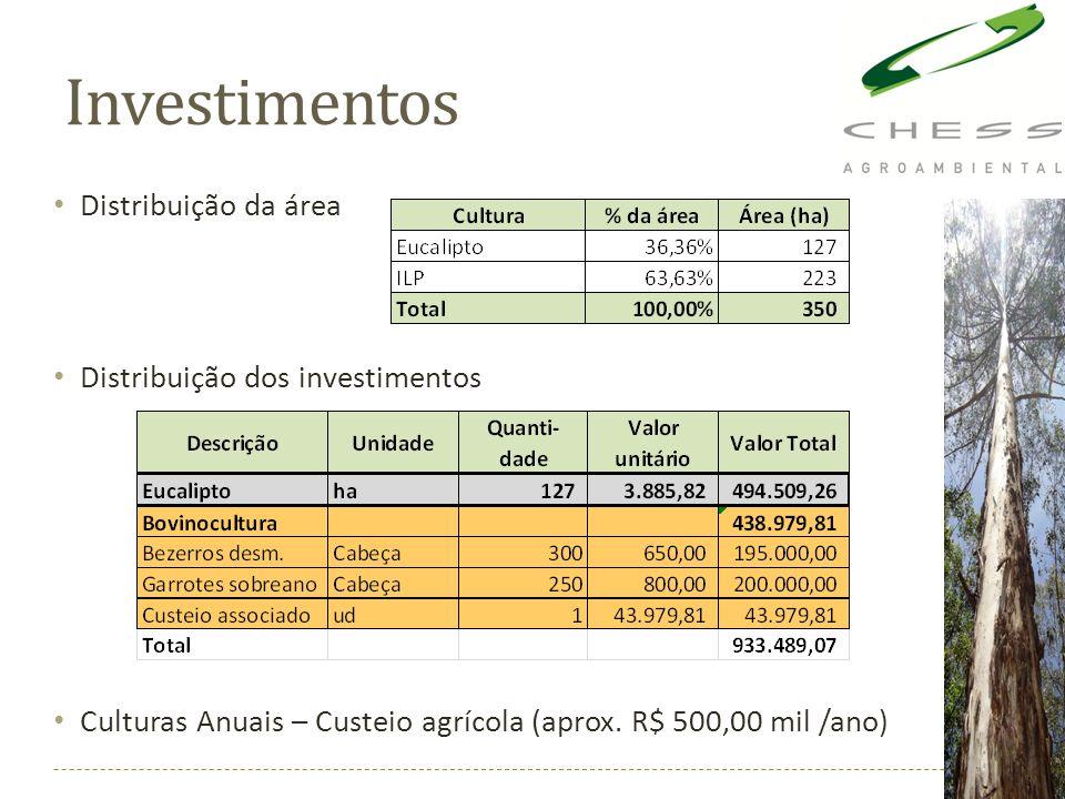 Investimentos Distribuição da área Distribuição dos investimentos