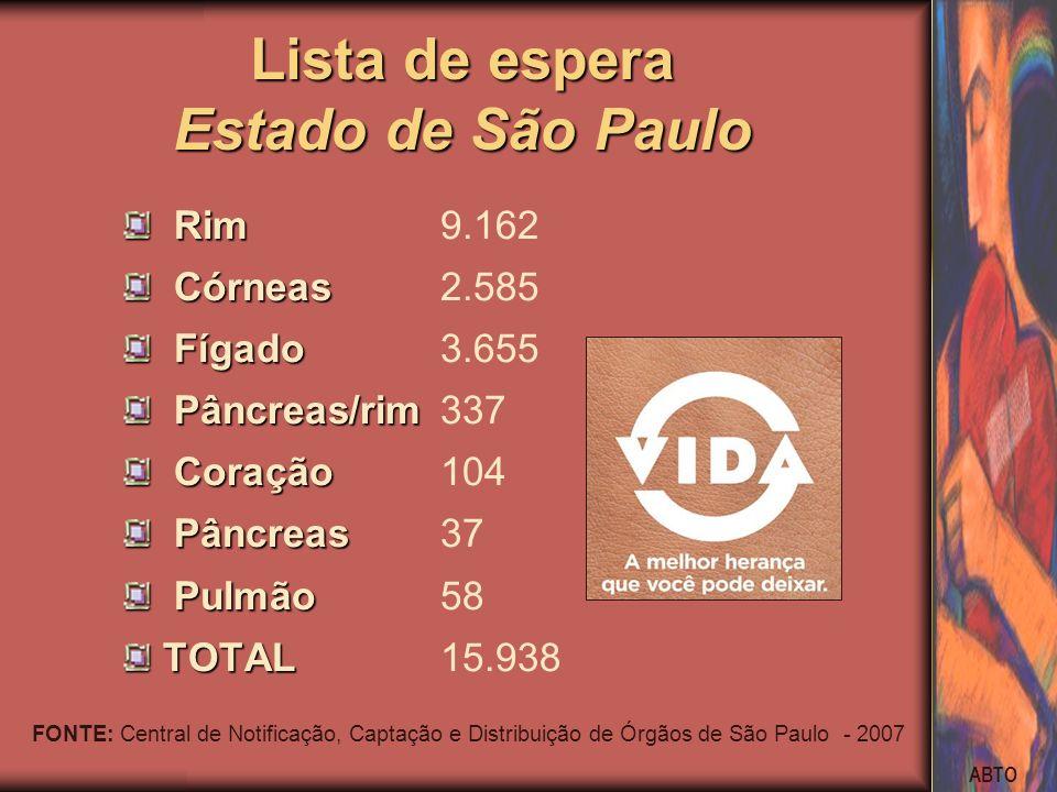 Lista de espera Estado de São Paulo