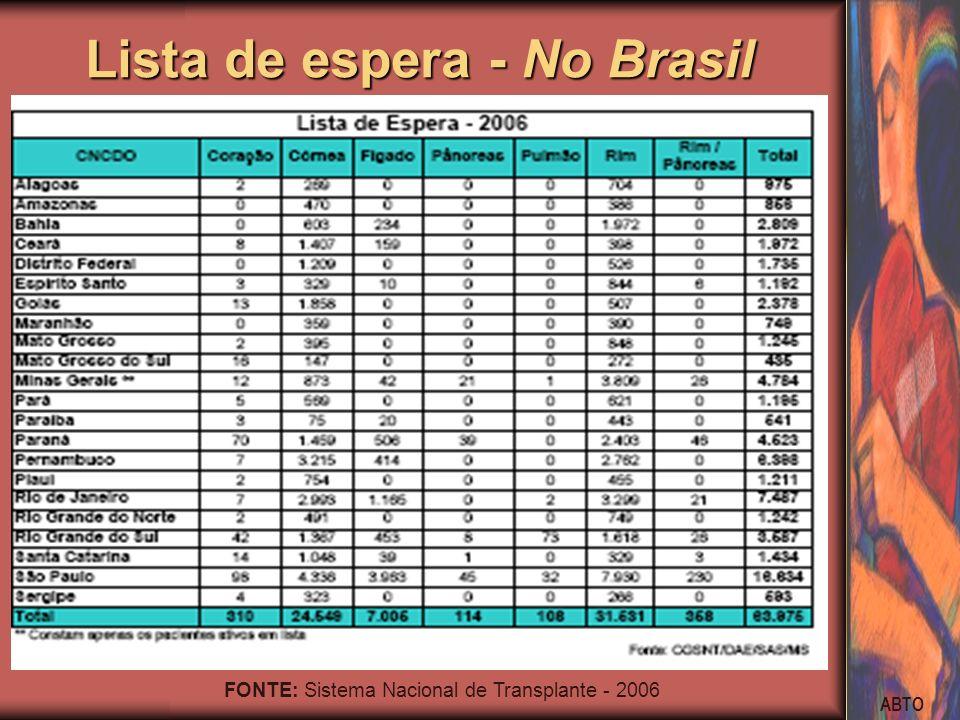 Lista de espera - No Brasil