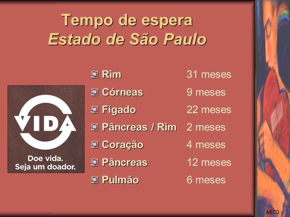 Tempo de espera Estado de São Paulo