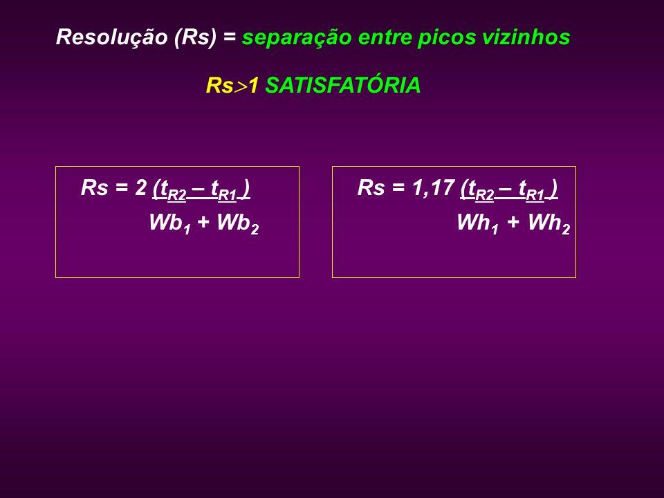 Resolução (Rs) = separação entre picos vizinhos