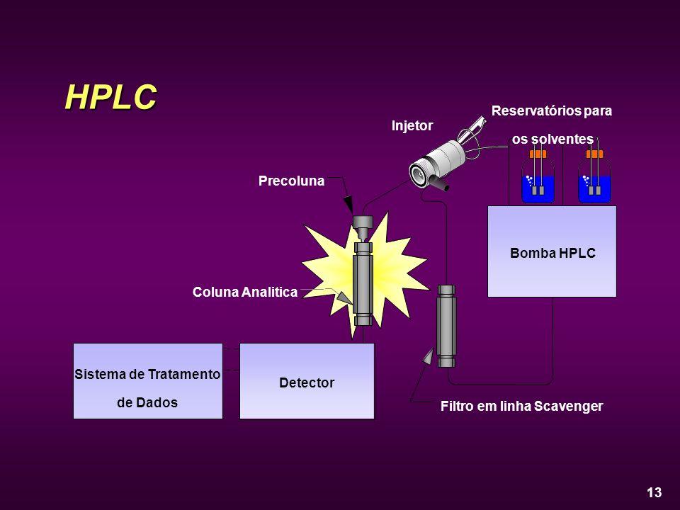 HPLC Reservatórios para os solventes Injetor Precoluna Bomba HPLC