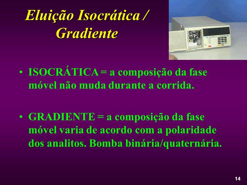 Eluição Isocrática / Gradiente