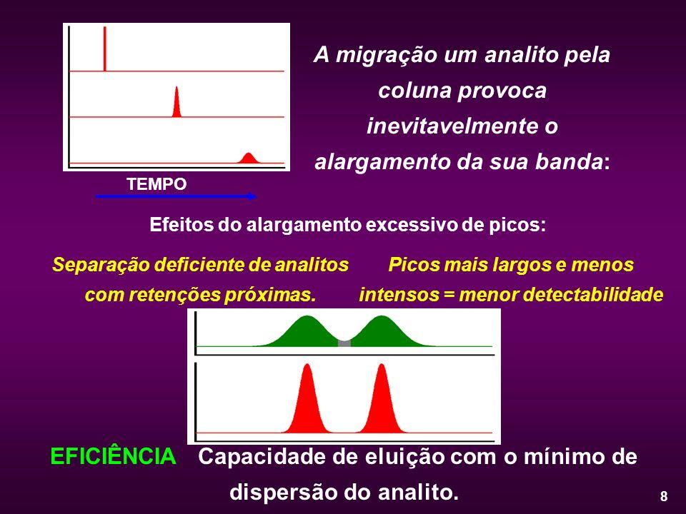 Efeitos do alargamento excessivo de picos: