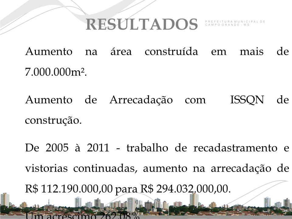 RESULTADOS Aumento na área construída em mais de 7.000.000m².