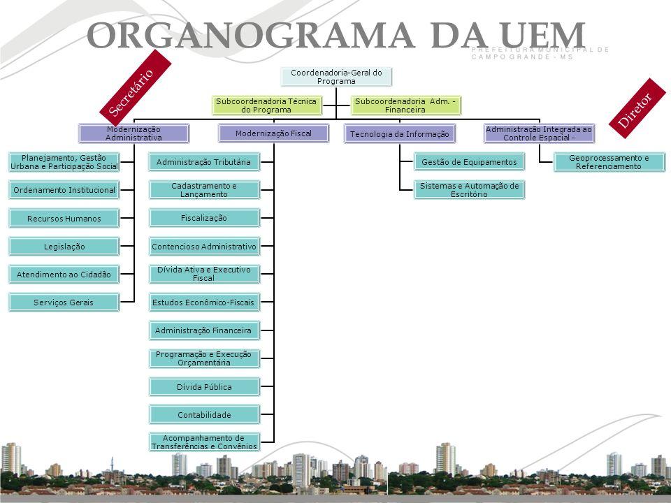ORGANOGRAMA DA UEM Secretário Diretor