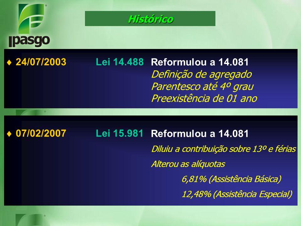 Histórico  24/07/2003 Lei 14.488 Reformulou a 14.081