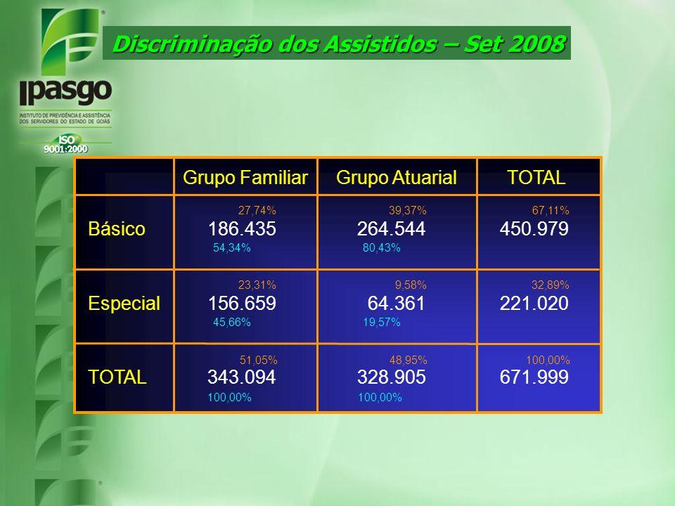 Discriminação dos Assistidos – Set 2008