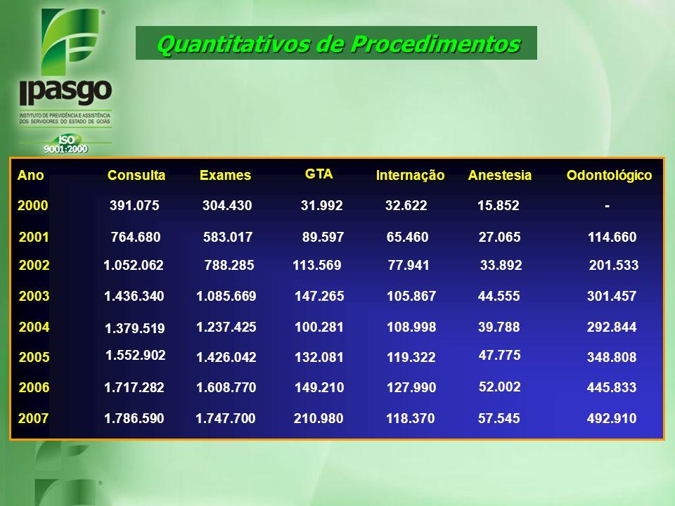 Quantitativos de Procedimentos