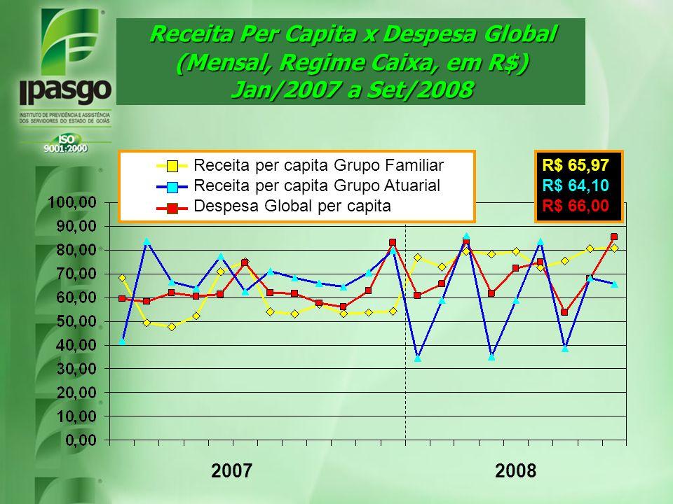 Receita Per Capita x Despesa Global (Mensal, Regime Caixa, em R$)