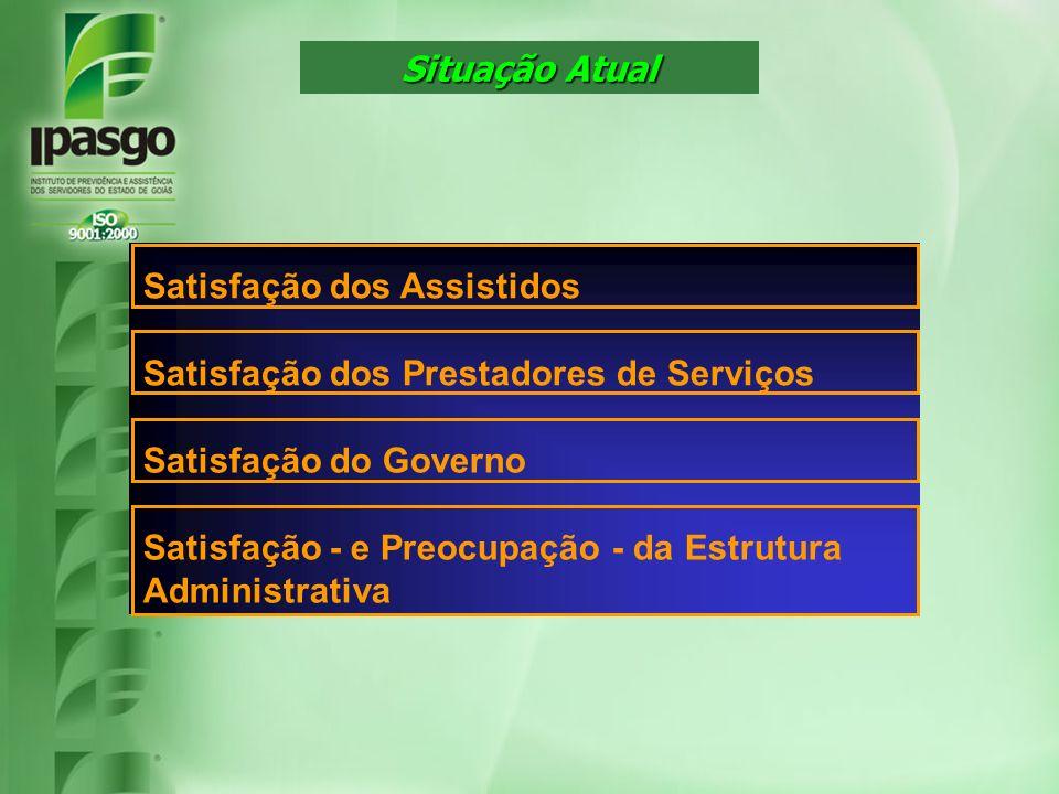 Situação Atual Satisfação dos Assistidos. Satisfação dos Prestadores de Serviços. Satisfação do Governo.