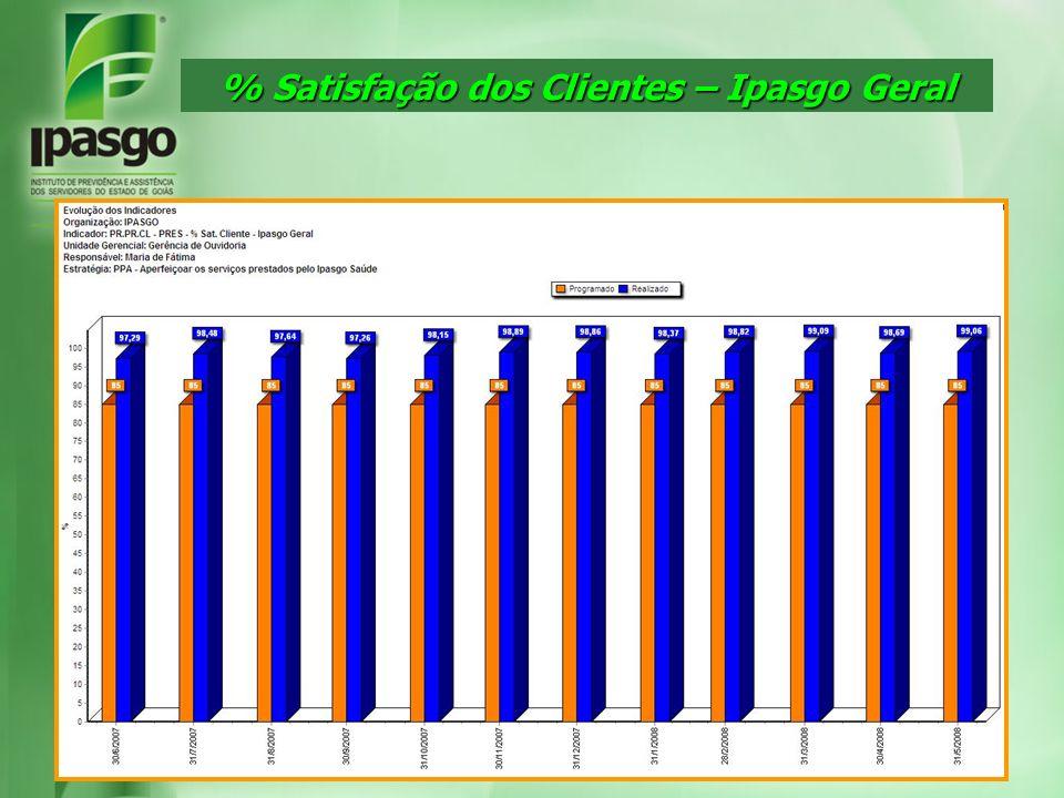 % Satisfação dos Clientes – Ipasgo Geral