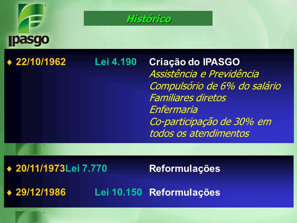 Histórico  22/10/1962 Lei 4.190. Criação do IPASGO. Assistência e Previdência. Compulsório de 6% do salário.