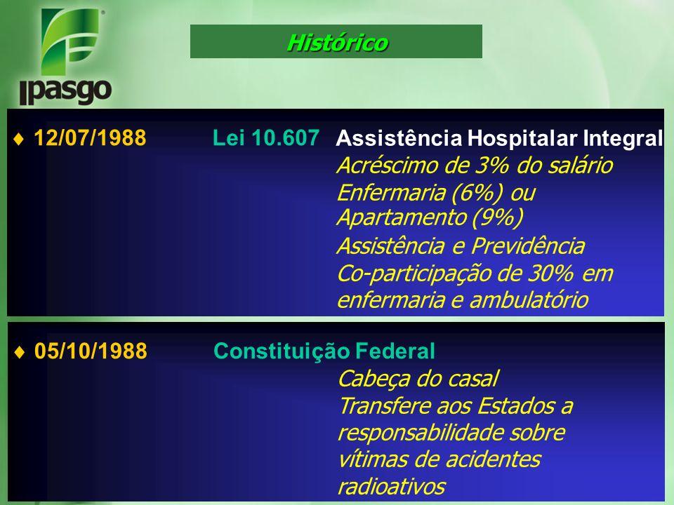 Histórico  12/07/1988 Lei 10.607. Assistência Hospitalar Integral. Acréscimo de 3% do salário. Enfermaria (6%) ou.
