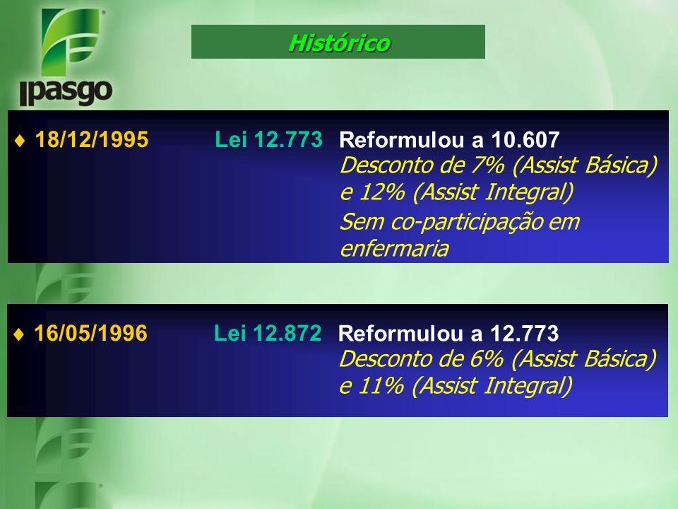 Histórico  18/12/1995 Lei 12.773. Reformulou a 10.607. Desconto de 7% (Assist Básica) e 12% (Assist Integral)