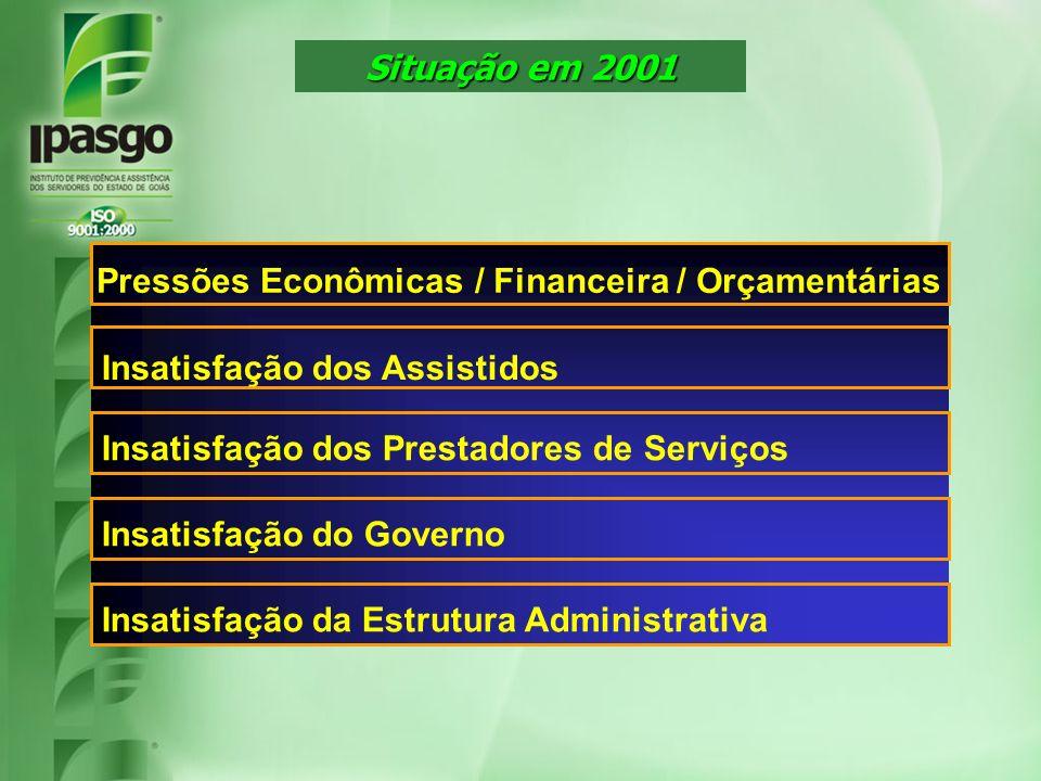 Situação em 2001 Insatisfação dos Assistidos. Insatisfação dos Prestadores de Serviços. Insatisfação do Governo.