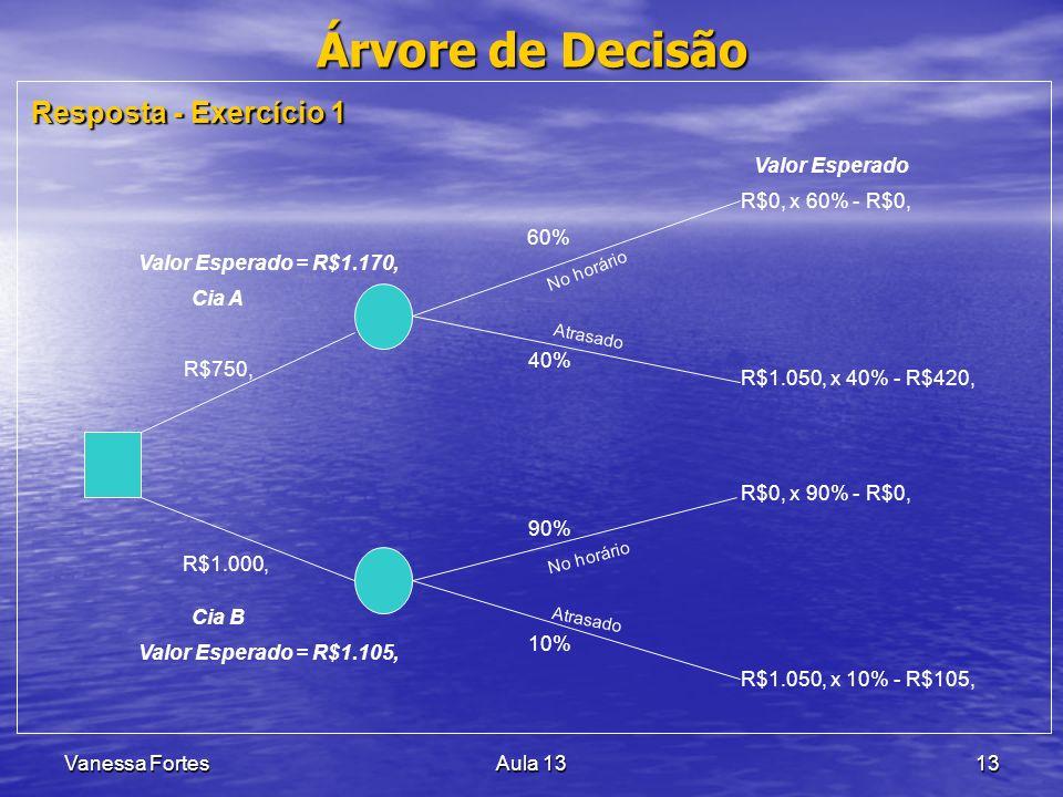 Árvore de Decisão Resposta - Exercício 1 R$750, R$1.000, 60% 40% 90%