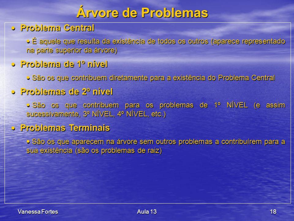 Árvore de Problemas Problema Central Problema de 1º nível