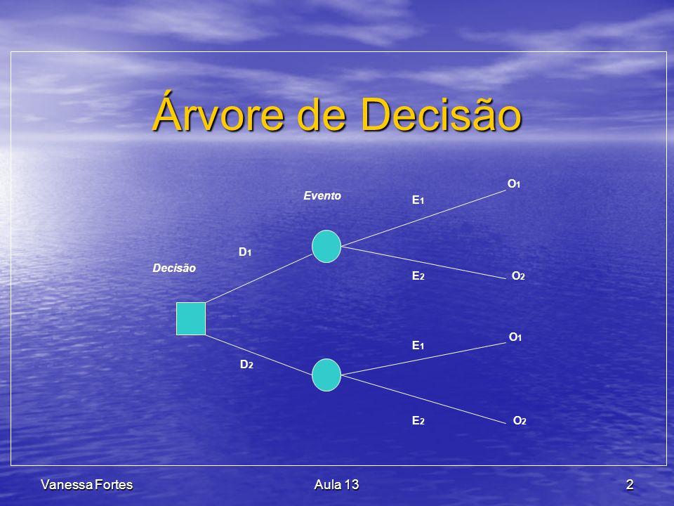 Árvore de Decisão Vanessa Fortes Aula 13 Decisão Evento D1 D2 E1 E2 O1